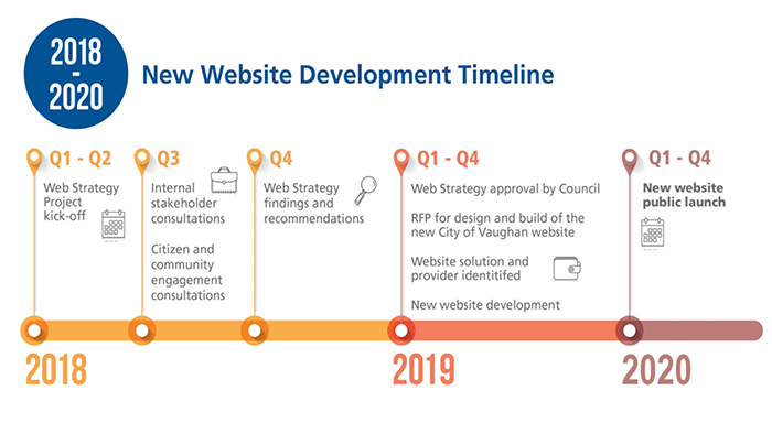 New Website Development Timeline