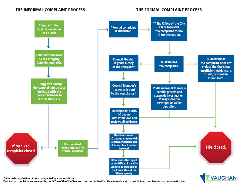 Image of the formal and informal complaint process