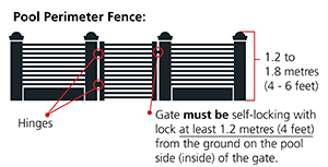 Proper specifications for a pool fence and gate